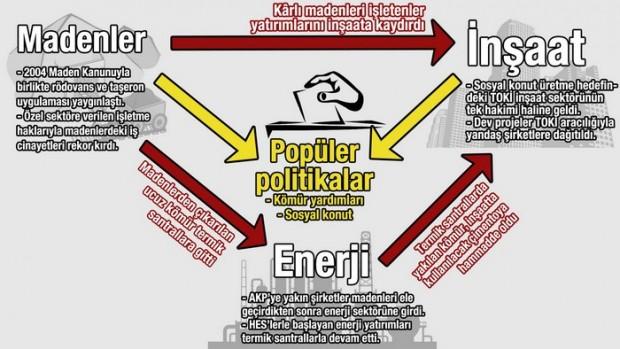 AKP'nin Yolu: TOKİ, Özelleştirmeler ve İnşaat Büyütürken Öldürdü