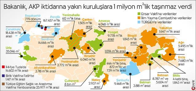 AKP'nin yandaş kurumlarına 1 milyon metrekarelik arazi verildi