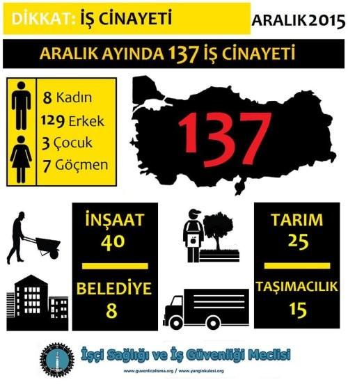 Aralık'ta 137 işçi öldü
