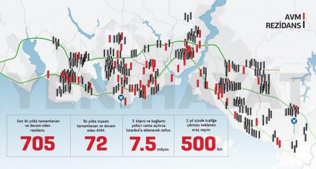 Fethin 563. Yılında İstanbul'un İşgali: 2 yılda 705 rezidans, 72 AVM