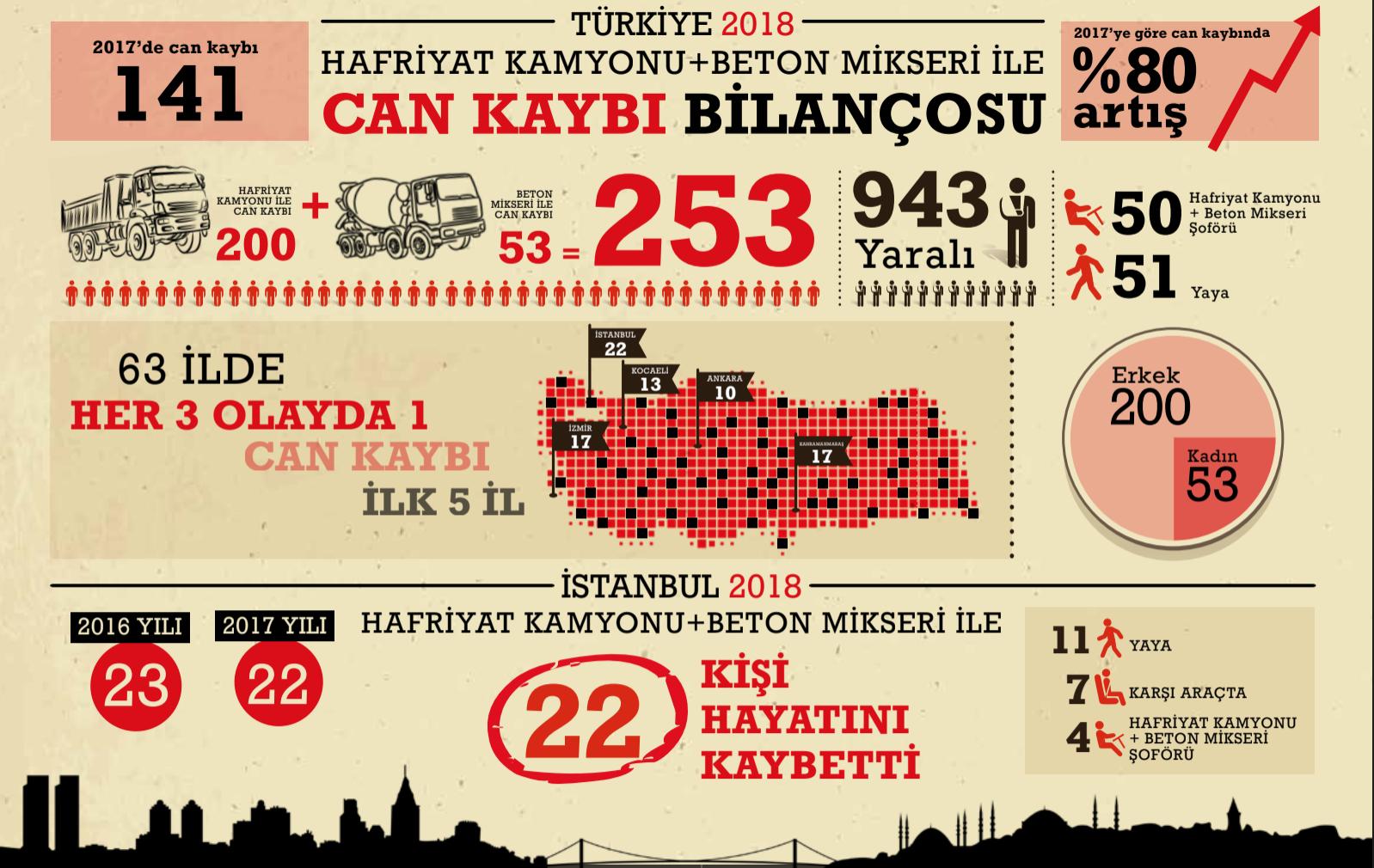 Bir yılda İstanbul'da 22, Türkiye'de 253 kişi, hafriyat kamyonu terörüyle can verdi